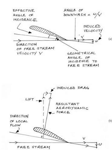 The Horseshoe Vortex and the Biot-Savart Law | Aviation