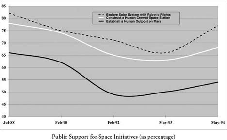 Punctuated Equilibrium, Space Policy, and SEI
