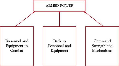 AIR POWER AS AN ELEMENT OF. NATIONAL ARMED POWER