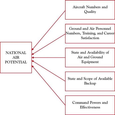 THE STRUCTURE OF. AIR POWER
