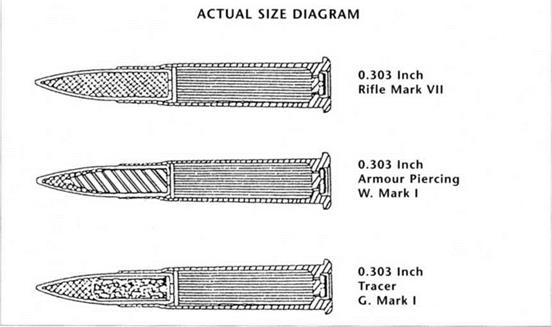 "APPENDIX I: MACHINE-GUN STOPPAGES AND. TYPES OF 0.303"" AMMUNITION"
